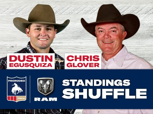Prca Standings Shuffle 34 Move Up In Top 15